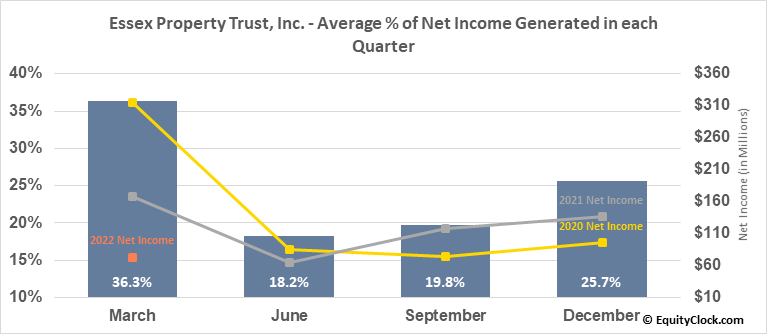 Essex Property Trust, Inc. (NYSE:ESS) Net Income Seasonality