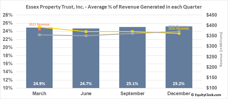 Essex Property Trust, Inc. (NYSE:ESS) Revenue Seasonality