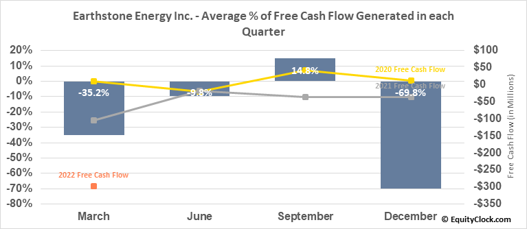 Earthstone Energy Inc. (NYSE:ESTE) Free Cash Flow Seasonality