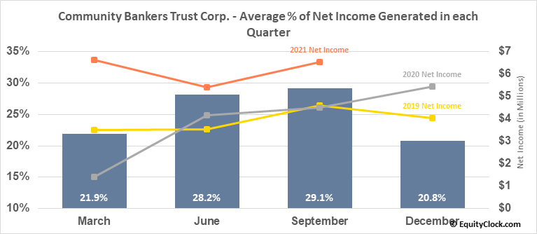 Community Bankers Trust Corp. (NASD:ESXB) Net Income Seasonality