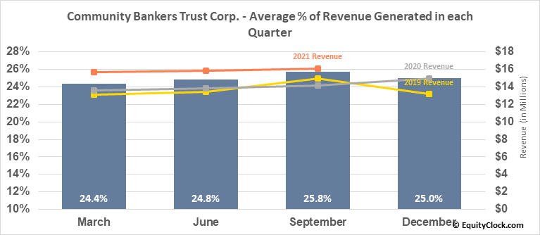 Community Bankers Trust Corp. (NASD:ESXB) Revenue Seasonality