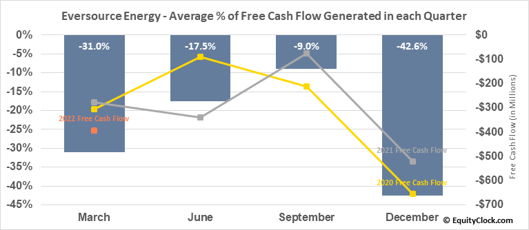 Eversource Energy (NYSE:ES) Free Cash Flow Seasonality