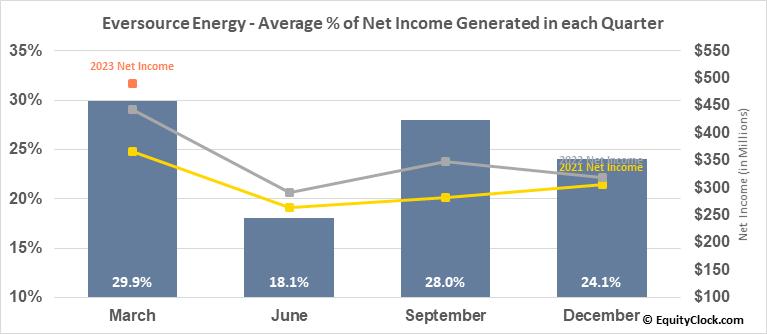 Eversource Energy (NYSE:ES) Net Income Seasonality