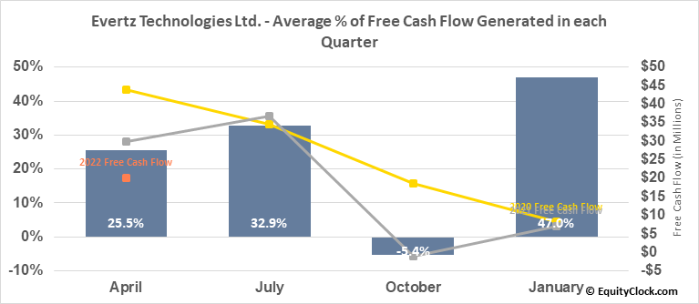 Evertz Technologies Ltd. (TSE:ET.TO) Free Cash Flow Seasonality
