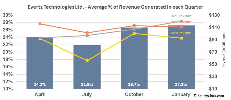 Evertz Technologies Ltd. (TSE:ET.TO) Revenue Seasonality