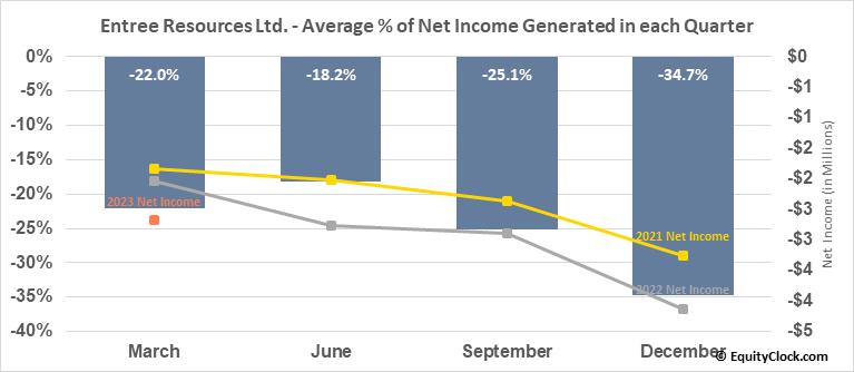 Entree Gold Inc. (TSE:ETG.TO) Net Income Seasonality