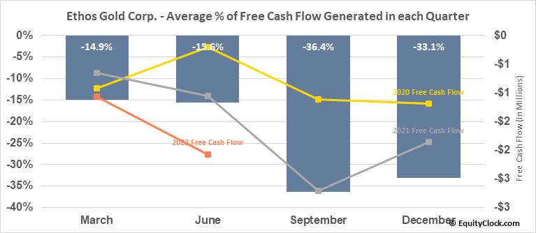 Ethos Gold Corp. (OTCMKT:ETHOF) Free Cash Flow Seasonality