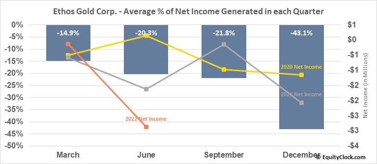Ethos Gold Corp. (OTCMKT:ETHOF) Net Income Seasonality