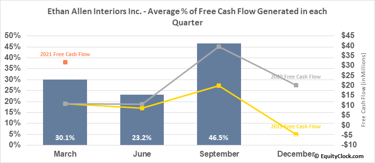 Ethan Allen Interiors Inc. (NYSE:ETH) Free Cash Flow Seasonality