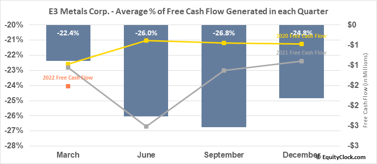 E3 Metals Corp. (TSXV:ETMC.V) Free Cash Flow Seasonality
