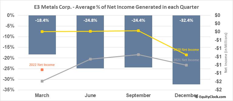 E3 Metals Corp. (TSXV:ETMC.V) Net Income Seasonality