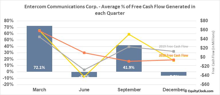Entercom Communications Corp. (NYSE:ETM) Free Cash Flow Seasonality