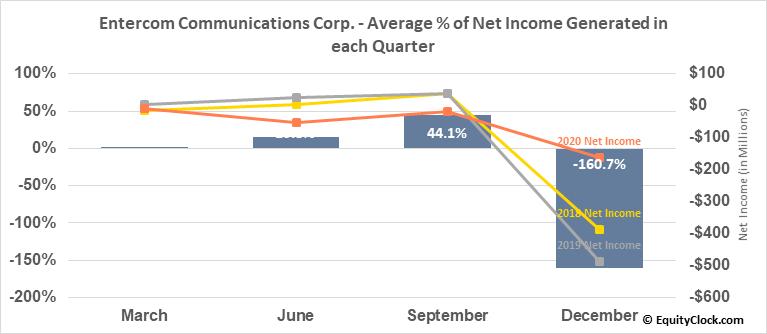 Entercom Communications Corp. (NYSE:ETM) Net Income Seasonality