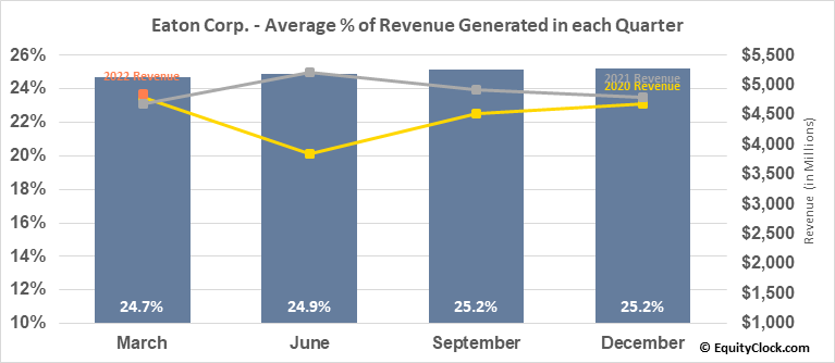 Eaton Corp. (NYSE:ETN) Revenue Seasonality