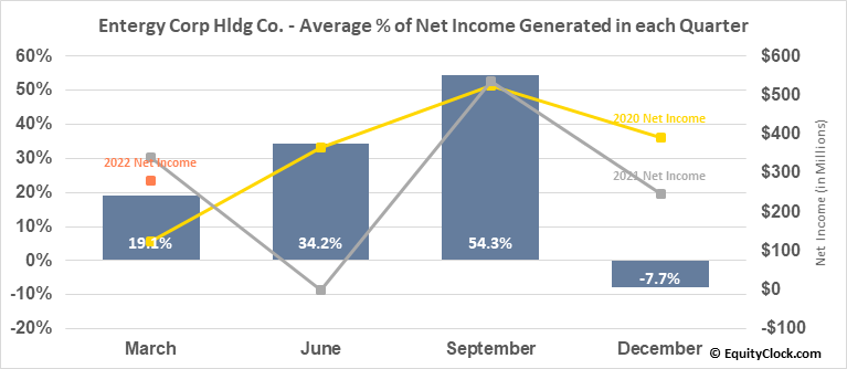 Entergy Corp Hldg Co. (NYSE:ETR) Net Income Seasonality