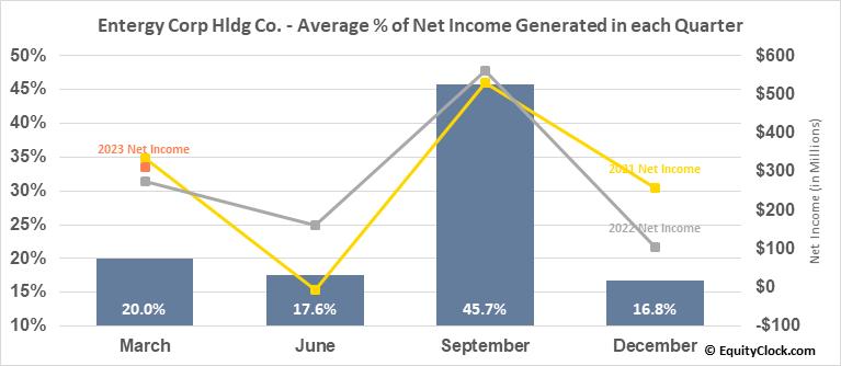 Entergy Corp Hldg Co. (NYSE:ETR) Net Income Seasonality