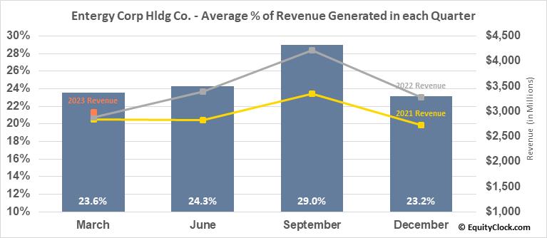 Entergy Corp Hldg Co. (NYSE:ETR) Revenue Seasonality