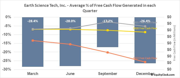 Earth Science Tech, Inc. (OTCMKT:ETST) Free Cash Flow Seasonality
