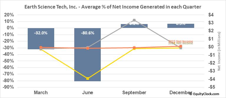 Earth Science Tech, Inc. (OTCMKT:ETST) Net Income Seasonality