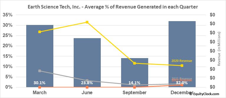 Earth Science Tech, Inc. (OTCMKT:ETST) Revenue Seasonality