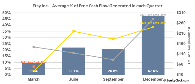 Etsy Inc. (NASD:ETSY) Free Cash Flow Seasonality