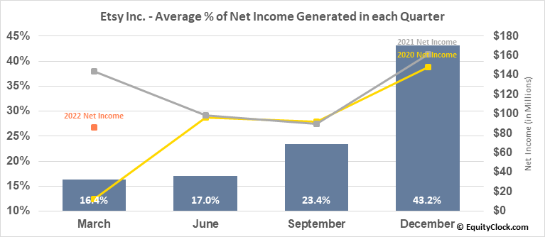 Etsy Inc. (NASD:ETSY) Net Income Seasonality
