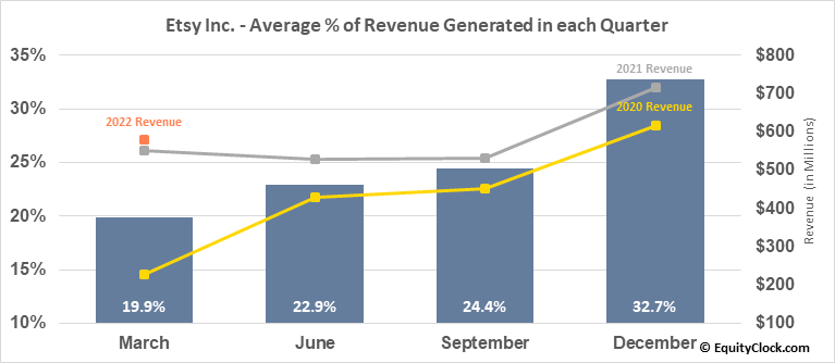 Etsy Inc. (NASD:ETSY) Revenue Seasonality