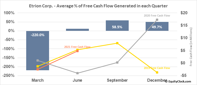 Etrion Corp. (TSE:ETX.TO) Free Cash Flow Seasonality