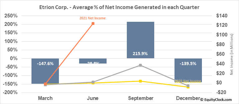 Etrion Corp. (TSE:ETX.TO) Net Income Seasonality