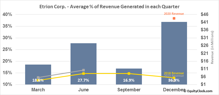 Etrion Corp. (TSE:ETX.TO) Revenue Seasonality