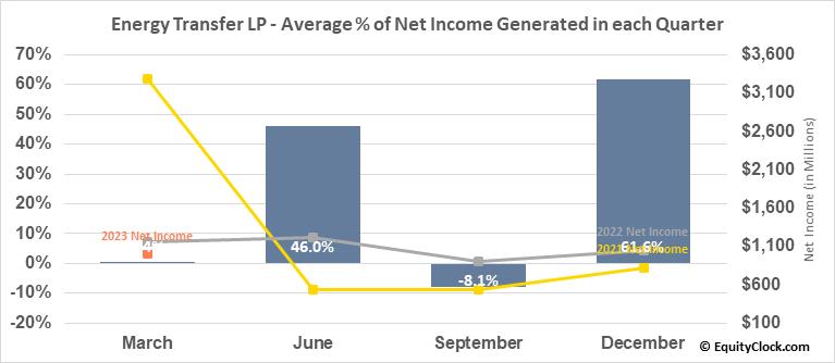 Energy Transfer LP (NYSE:ET) Net Income Seasonality