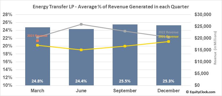 Energy Transfer LP (NYSE:ET) Revenue Seasonality