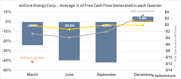 enCore Energy Corp. (TSXV:EU.V) Free Cash Flow Seasonality
