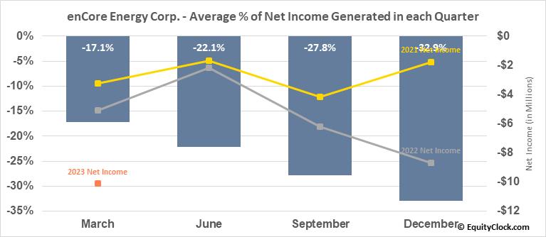 enCore Energy Corp. (TSXV:EU.V) Net Income Seasonality