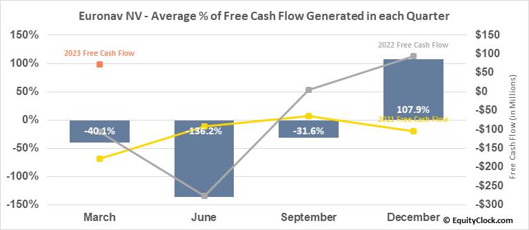 Euronav NV (NYSE:EURN) Free Cash Flow Seasonality