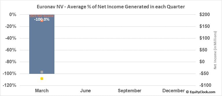 Euronav NV (NYSE:EURN) Net Income Seasonality