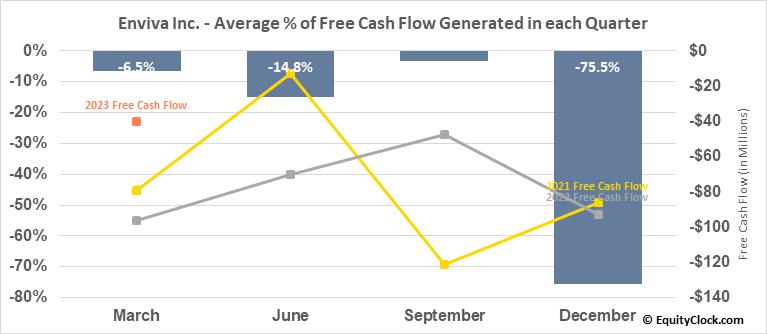 Enviva Partners, LP (NYSE:EVA) Free Cash Flow Seasonality