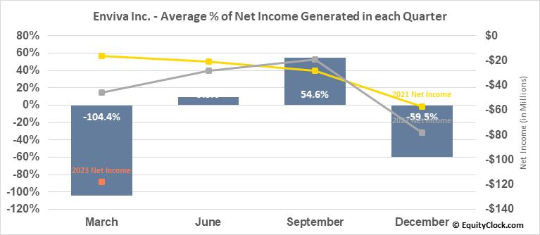 Enviva Partners, LP (NYSE:EVA) Net Income Seasonality