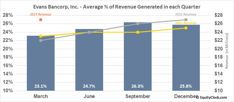Evans Bancorp, Inc. (AMEX:EVBN) Revenue Seasonality