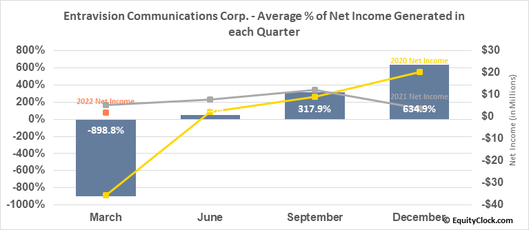 Entravision Communications Corp. (NYSE:EVC) Net Income Seasonality