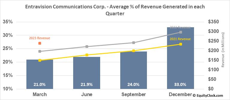 Entravision Communications Corp. (NYSE:EVC) Revenue Seasonality