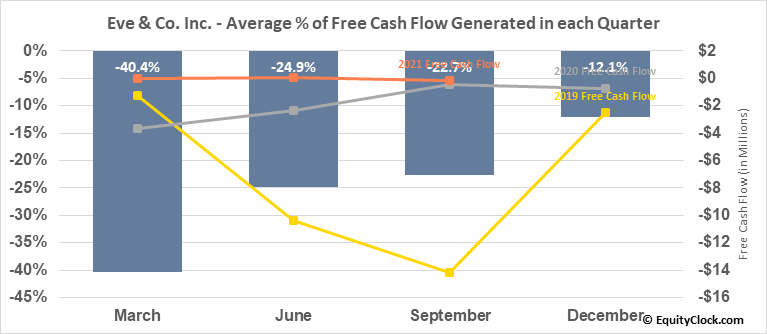 Eve & Co. Inc. (TSXV:EVE.V) Free Cash Flow Seasonality