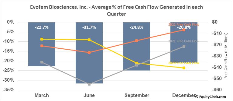 Evofem Biosciences, Inc. (NASD:EVFM) Free Cash Flow Seasonality