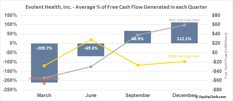 Evolent Health, Inc. (NYSE:EVH) Free Cash Flow Seasonality