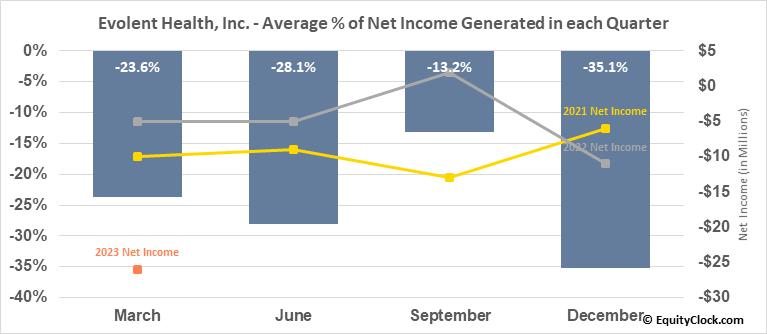 Evolent Health, Inc. (NYSE:EVH) Net Income Seasonality