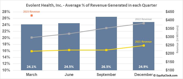 Evolent Health, Inc. (NYSE:EVH) Revenue Seasonality