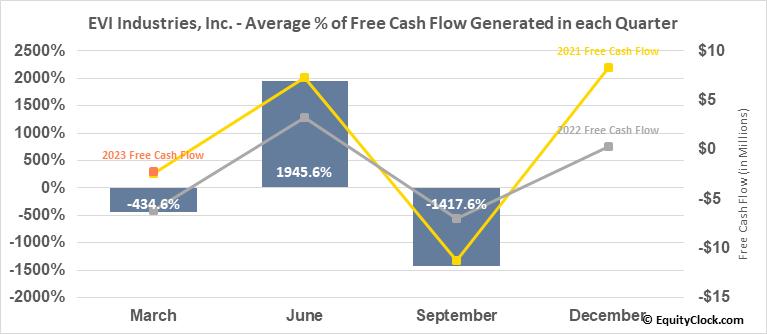 EVI Industries, Inc. (AMEX:EVI) Free Cash Flow Seasonality