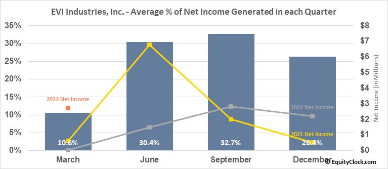EVI Industries, Inc. (AMEX:EVI) Net Income Seasonality