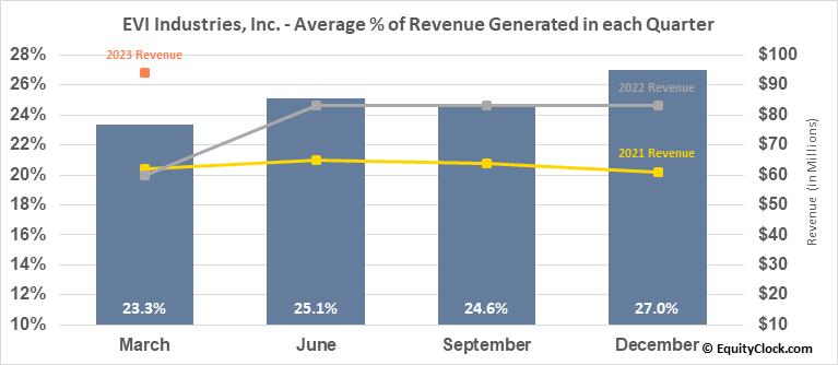 EVI Industries, Inc. (AMEX:EVI) Revenue Seasonality