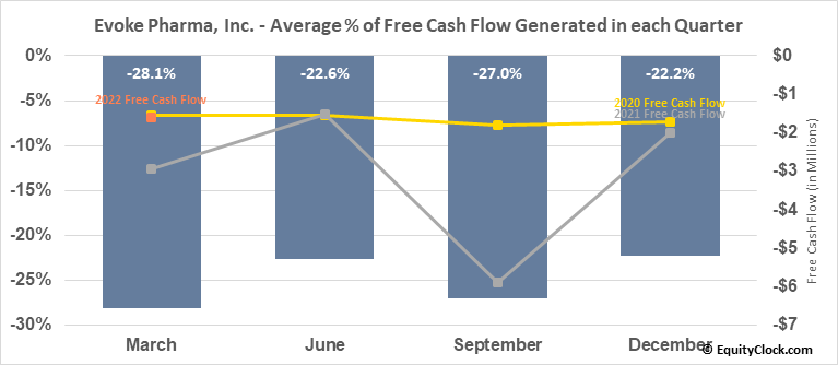 Evoke Pharma, Inc. (NASD:EVOK) Free Cash Flow Seasonality